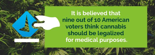 marijuana approval rate