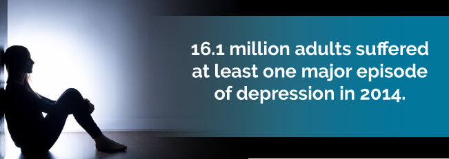 16.1 million adults suffered at least one major episode of depression in 2014