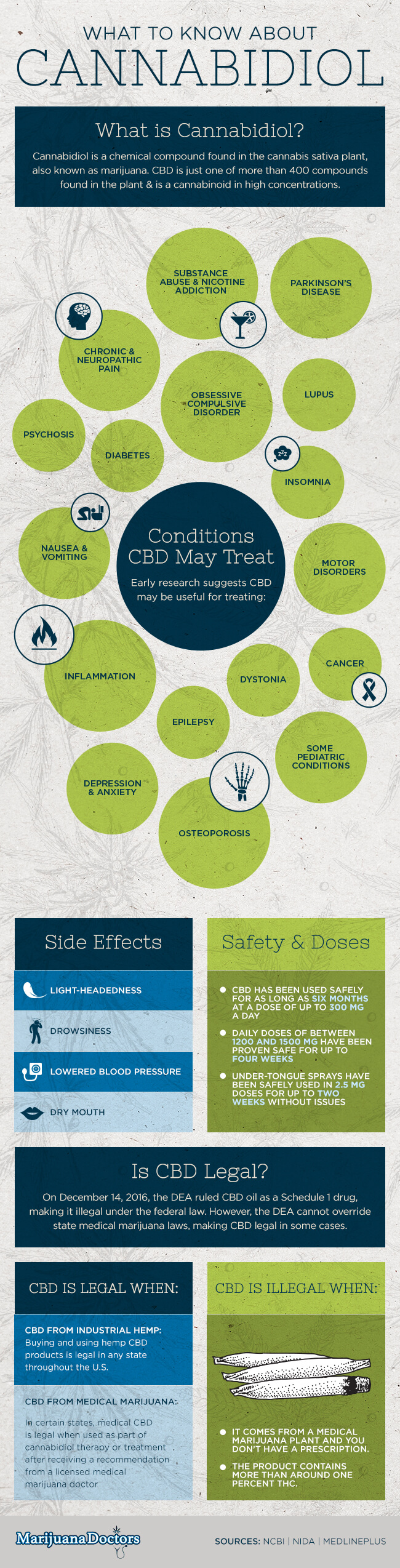 What to know about cannabidiol