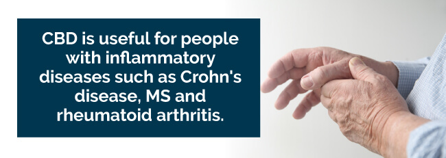 CBD is useful for people with inflammatory diseases such as Crohn's disease, MS and rheumatoid arthritis