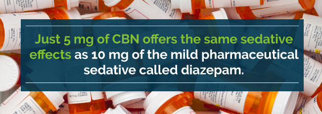 Just 5 mg of CBMN offers the same sedative effects as 10 mg of the mold pharmaceutical sedative called diazepam