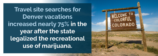 Travel site searches for Denver vacations increased nearly 75% in the year after the state legalized the recreational use of marijuana