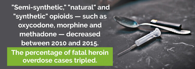 Percentage of fatal heroin overdose cases tripled between 2010 and 2015