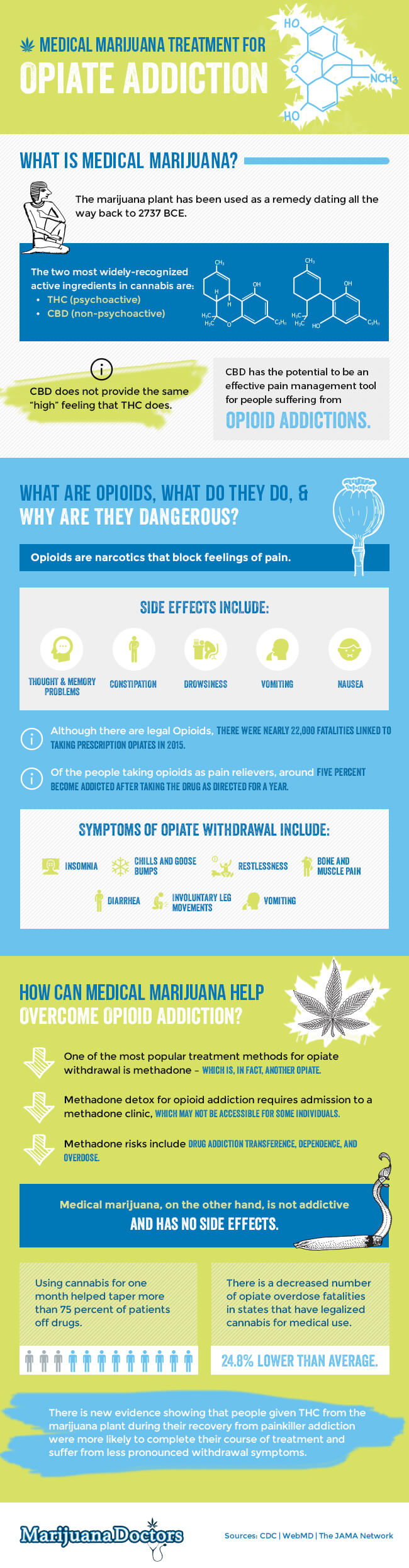 marijuana for opiate addiction