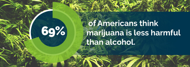 69% of American think marijuana is less harmful than alcohol