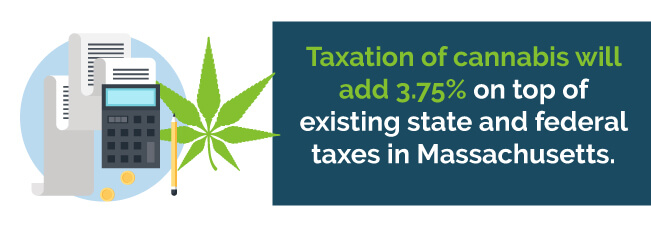 Taxation of cannabis will add 3.75% on top of existing state and federal taxes in Massachusetts