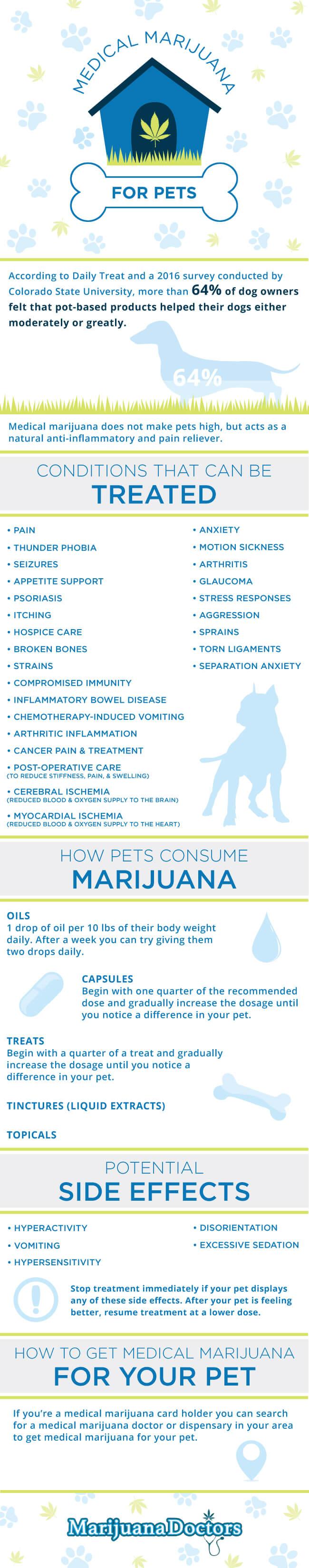 marijuana for pets