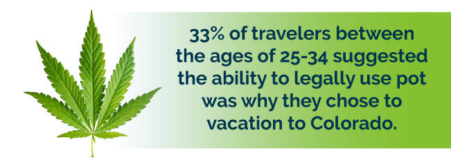 33% of travelers between the ages of 25-34 suggested the ability to legally use pot was why they chose to vacation to Colorado