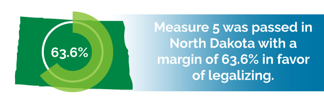 Measure 5 was passed in North Dakota with a margin of 63.6% in favor of legalizing