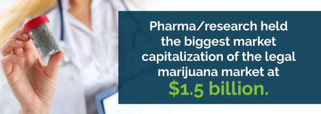 Pharma/Research held the biggest market capitalization of the legal marijuana market at $1.5 billion