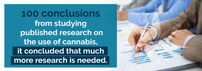 100 conclusions from studying published research on the use of cannabis, it concluded that much more research is needed