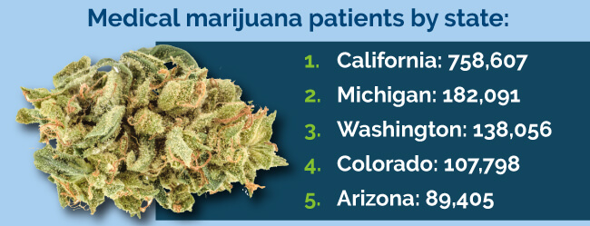 about medical marijuana
