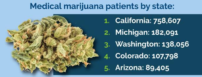 top marijuana states
