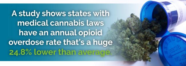 use medical marijuana