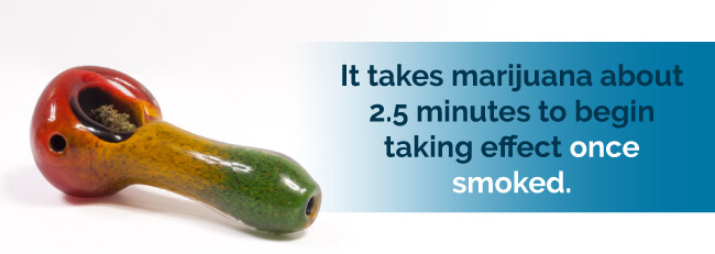 It takes marijuana about 2.5 minutes to begin taking effect once smoked