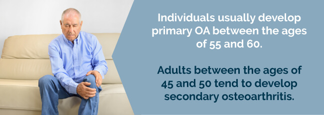 osteoarthritis stats