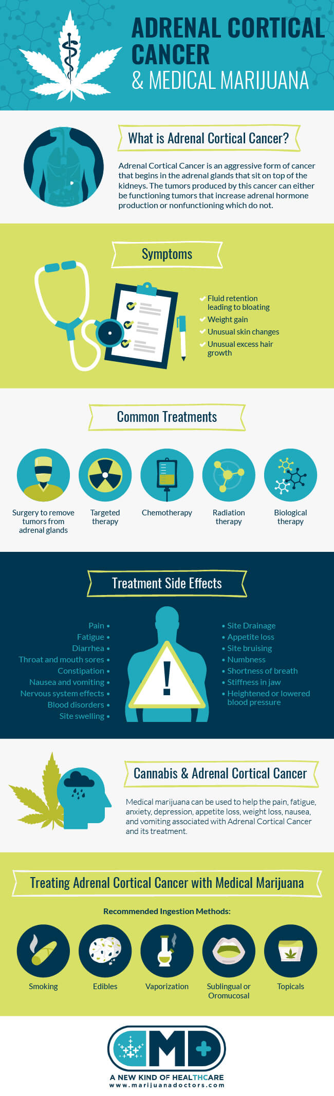 medical marijuana and adrenal cancer