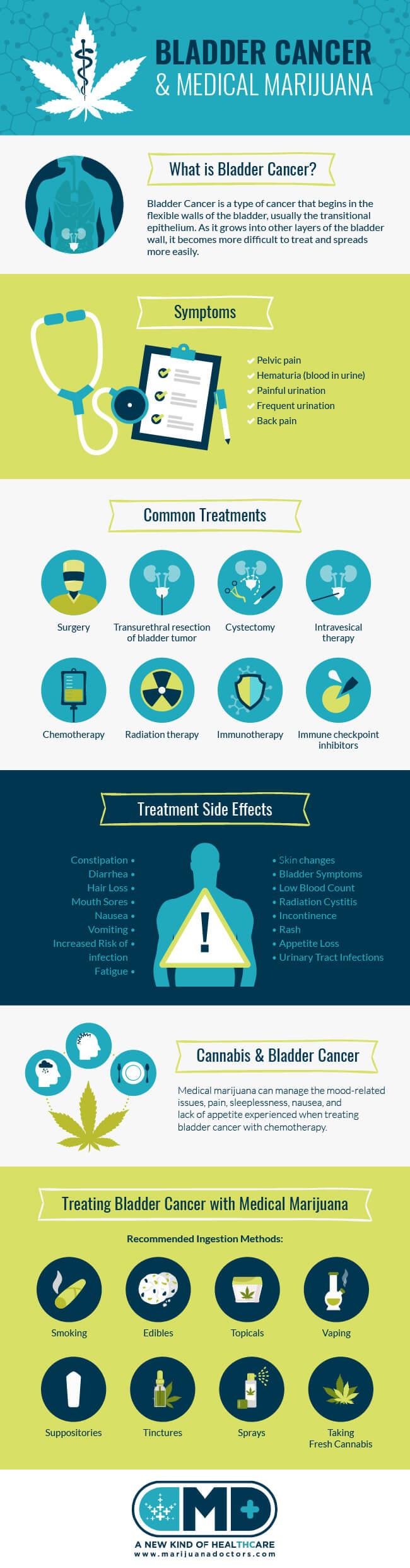 Medical Marijuana for Bladder Cancer - Marijuana Doctors