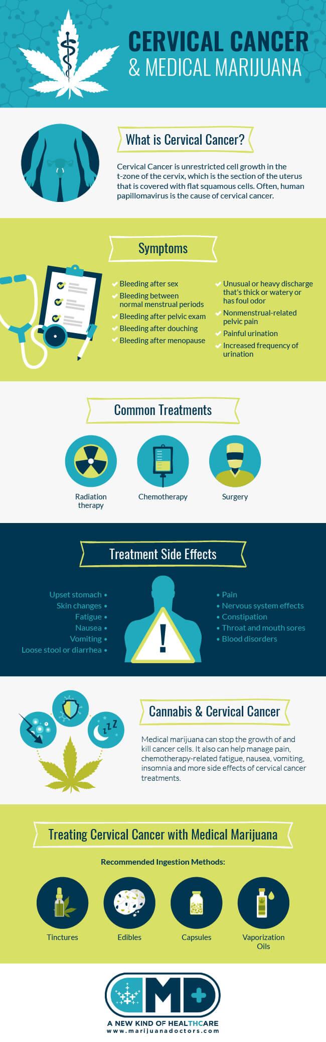 Medical Marijuana and Cervical Cancer
