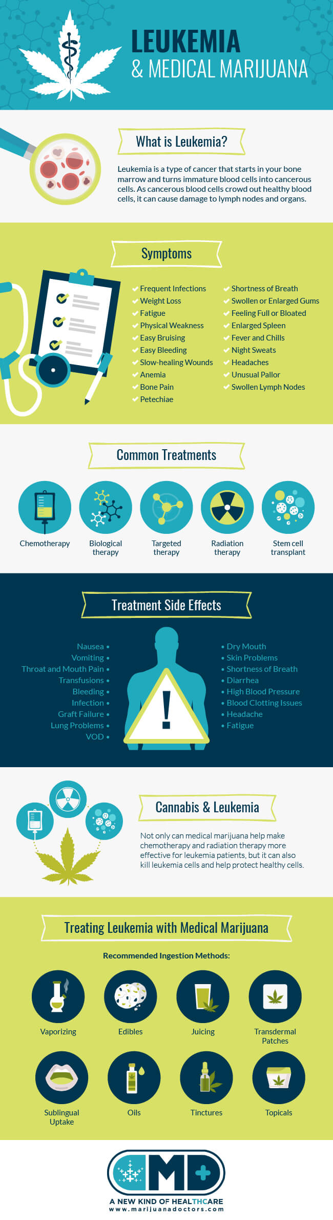 Leukemia and Medical Marijuana