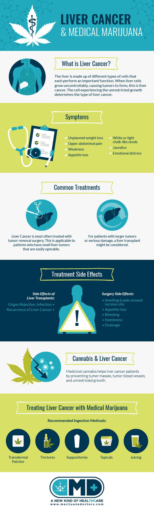 Liver Cancer and Medical Marijuana