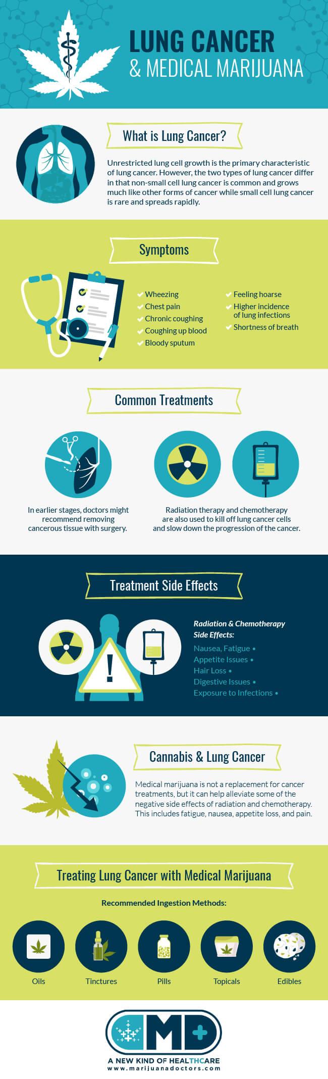 Lung Cancer and Medical Marijuana