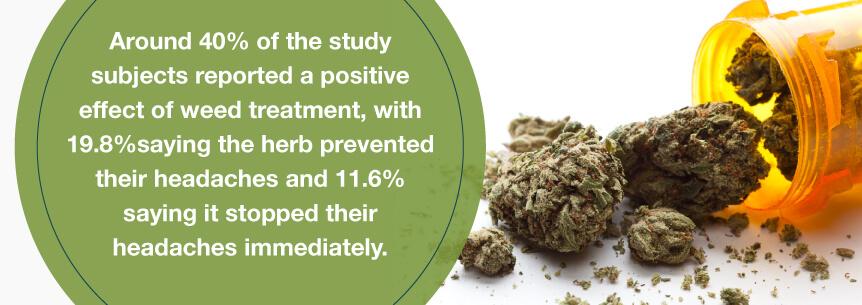 marijuana sinus help