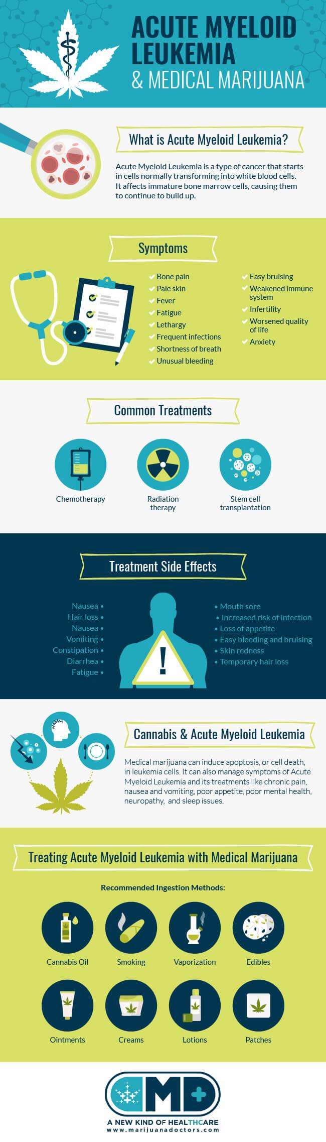 Medical Marijuana and Acute Myeloid Leukemia