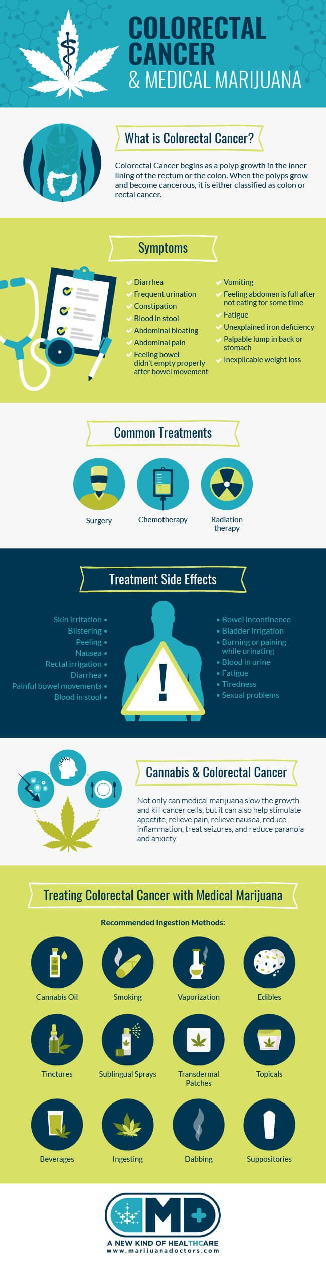 Medical Marijuana For Colorectal Cancer Marijuana Doctors