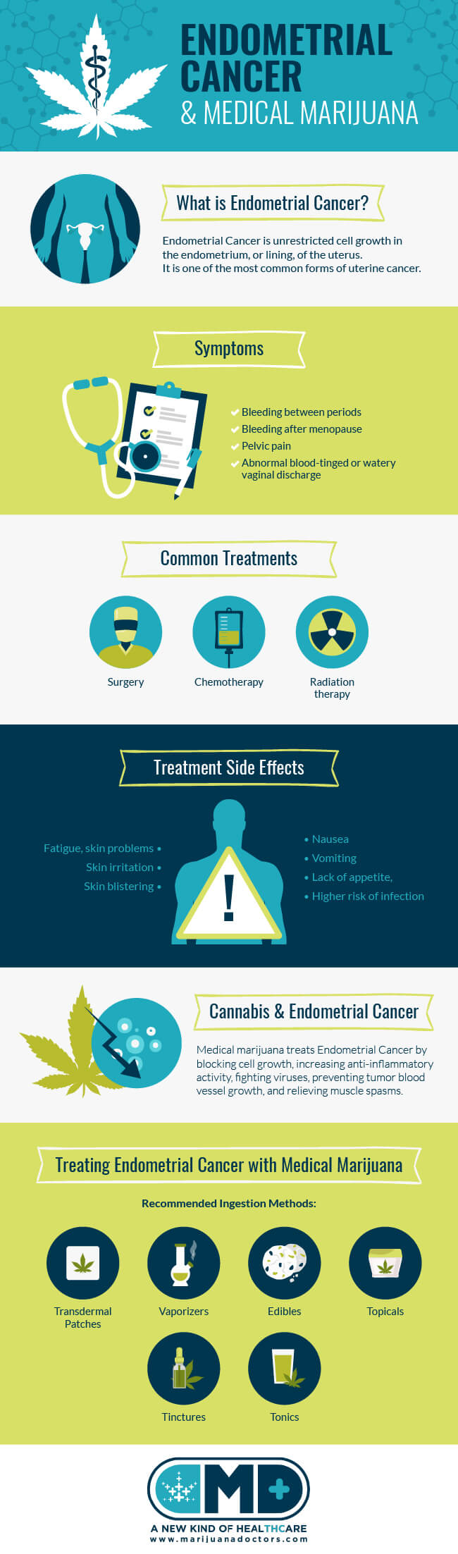 Medical Marijuana and Endometrial Cancer