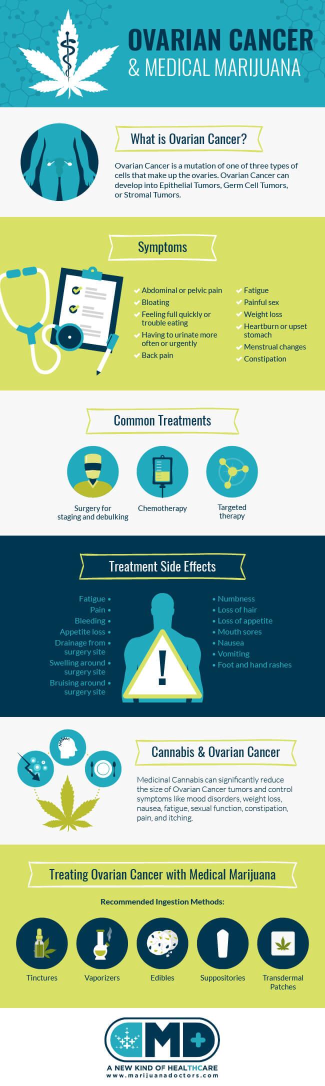 Medical Marijuana and Ovarian Cancer