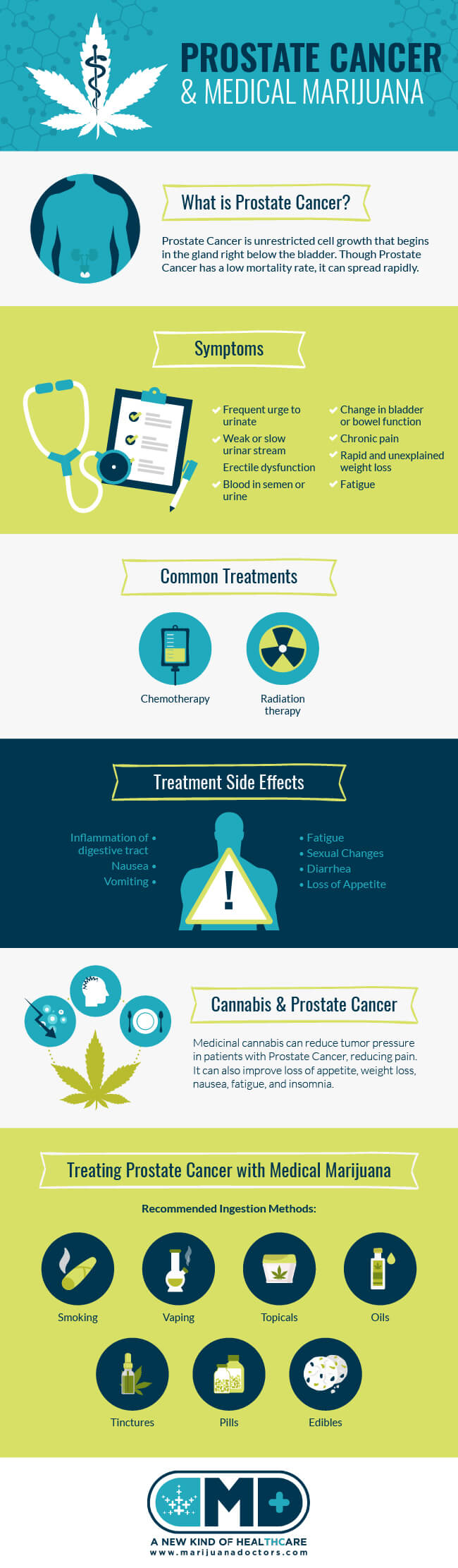 Medical Marijuana and Prostate Cancer