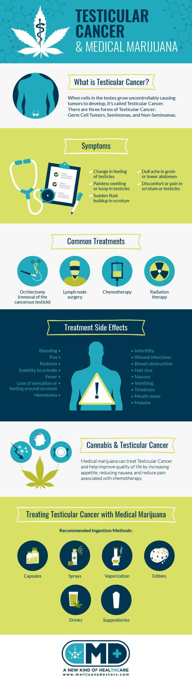 Medical Marijuana and Testicular Cancer