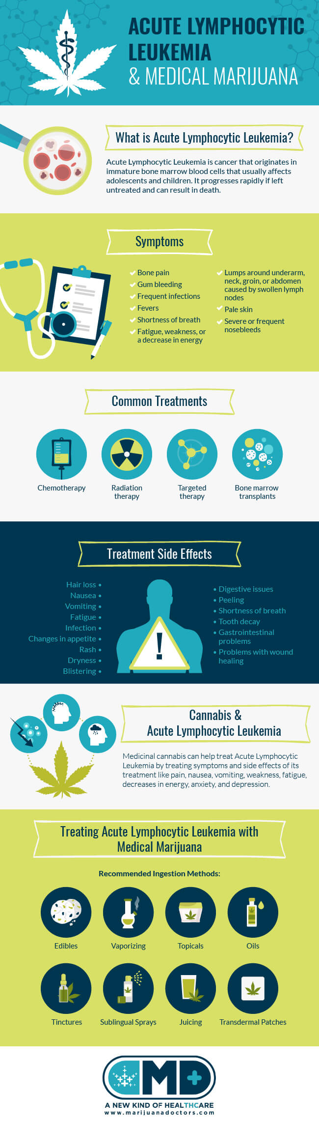 Acute Lymphocytic Leukemia and Medical Marijuana