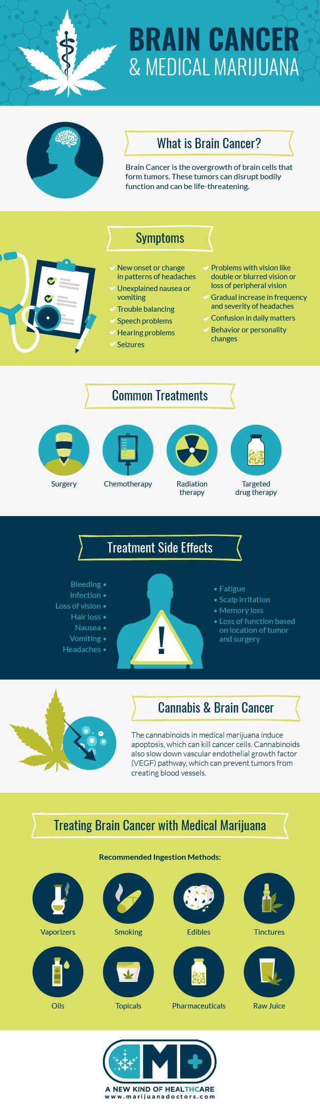 Medical Marijuana & Brain Cancer