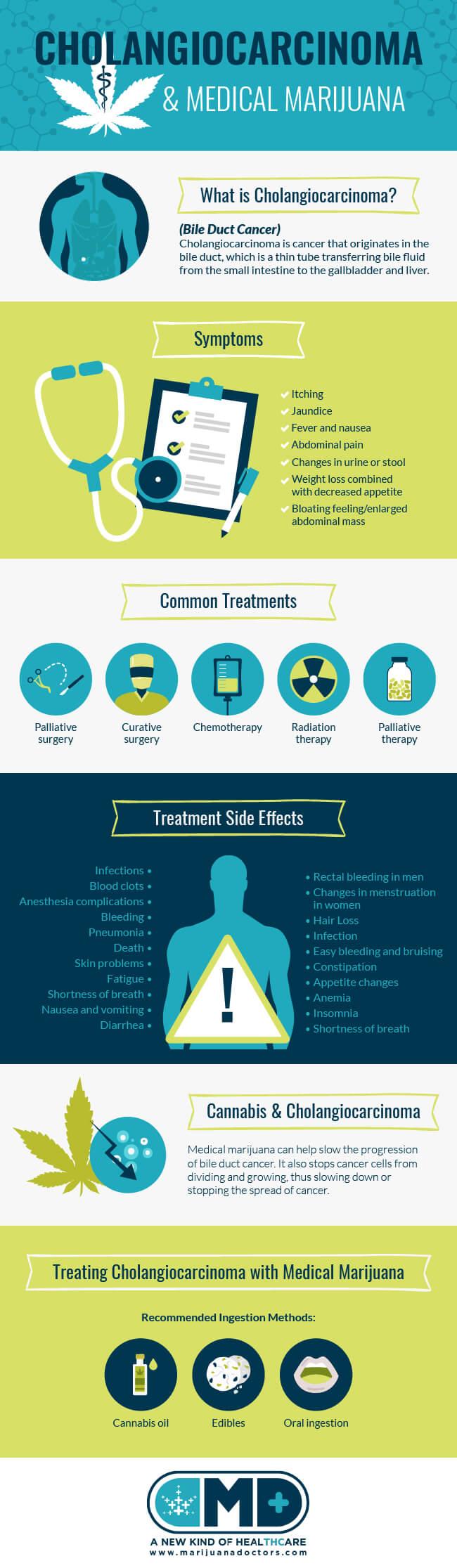 Medical Marijuana & Bile Duct Cancer