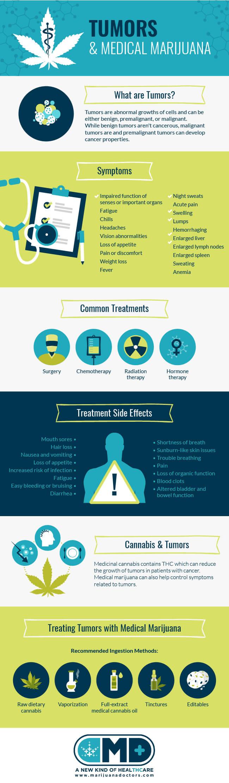 Medical Marijuana & Tumors