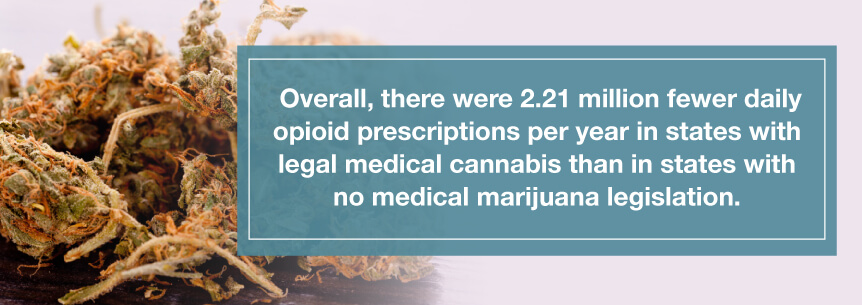 fewer opioid prescriptions