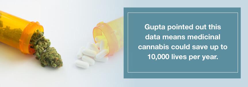 dr gupta research