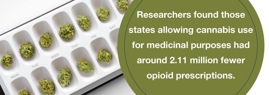 reduced opioid prescriptions