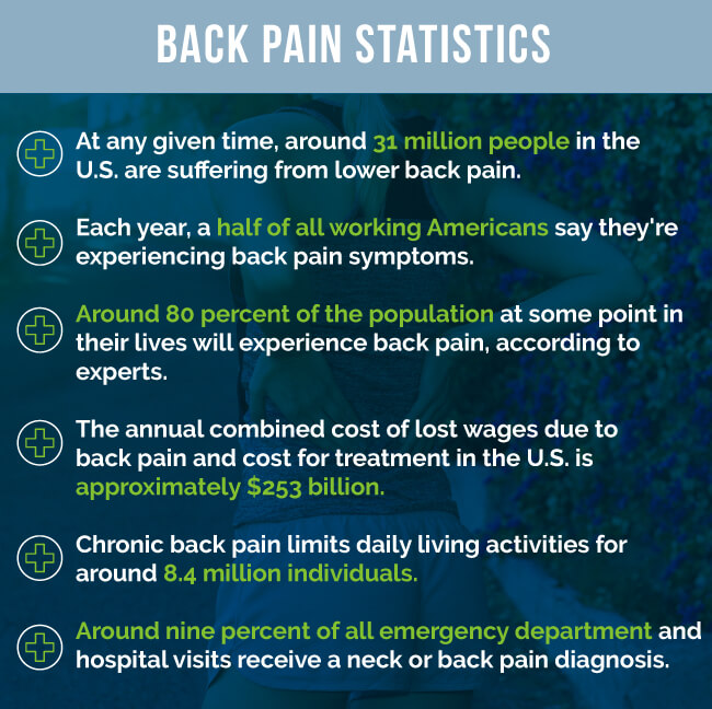 back pain stats