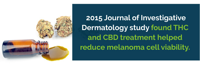 THC and CBD treatment reduced melanoma