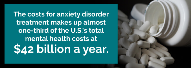 Anxiety disorder costs