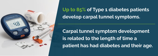 diabetes and carpal tunnel statistic