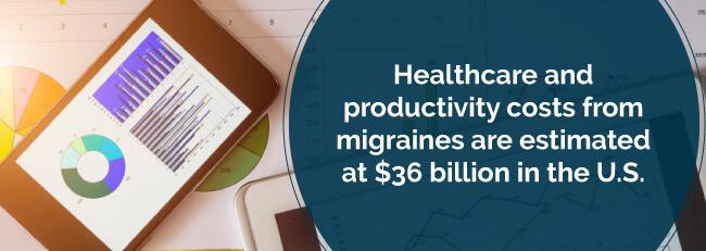 migraine cost