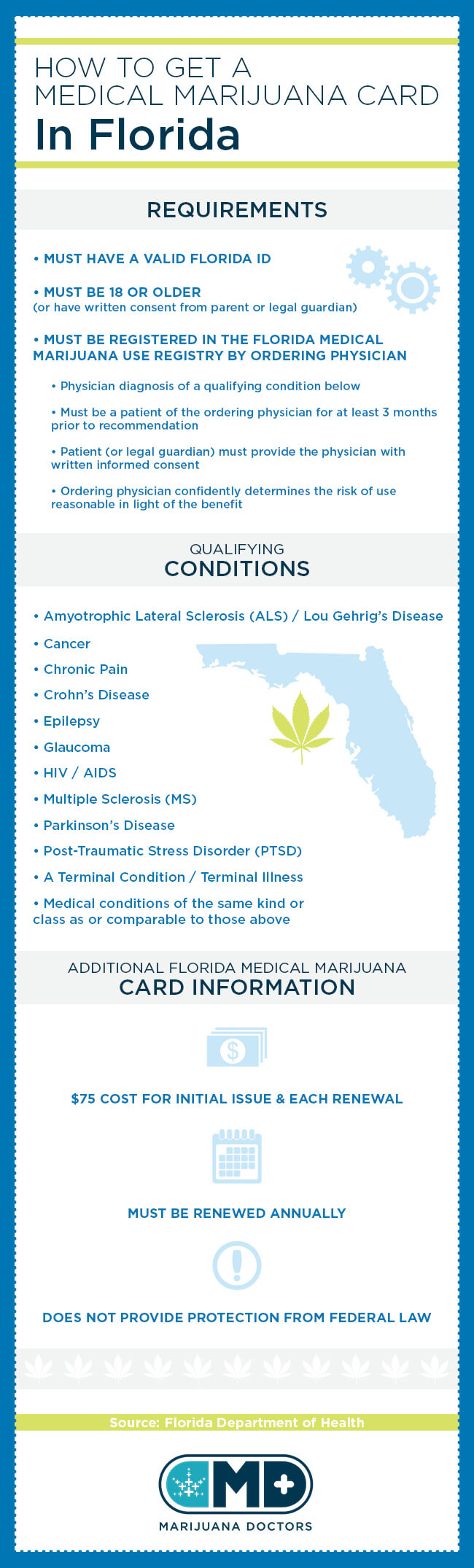 how to get a marijuana card in fl
