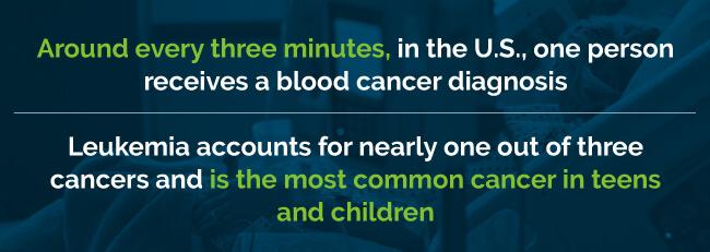 leukemia statistics
