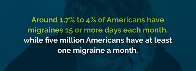 migraine stats