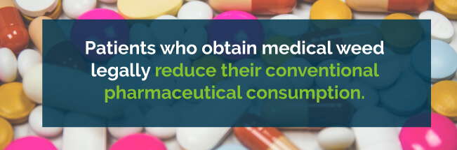 Patients legally reduce their conventional pharmaceutical consumption