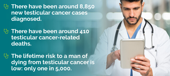 testicular-cancer-stats